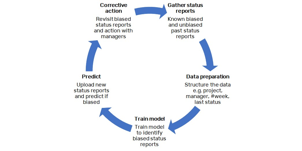 Figure 2 – Predicting biased status reports and taking corrective action in transformation programmes